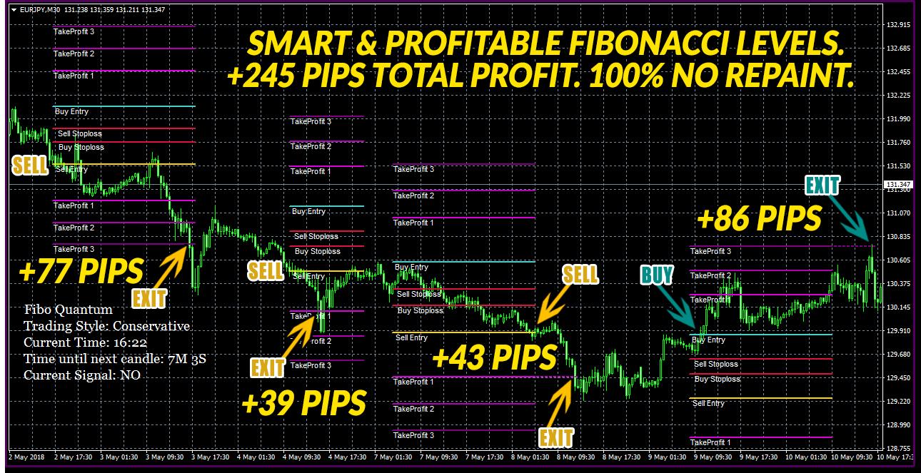 fibonacci indicator forex